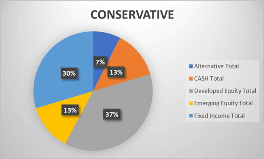 SquirrelSave conservative investment portfolio performance during Covid-19