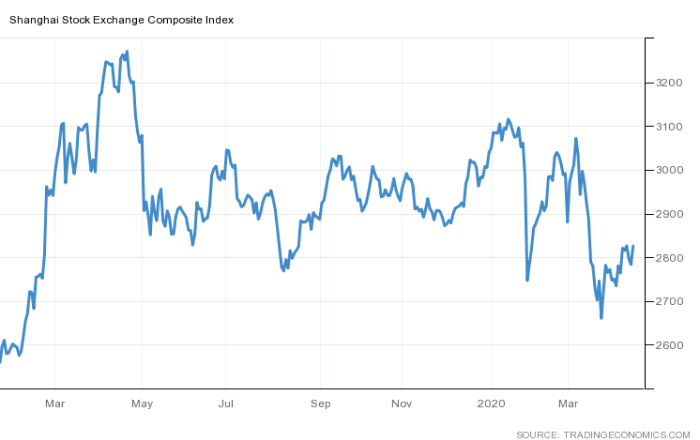 Shanghai Stock Exchange Composite Index during Covid-19 March Market Crash