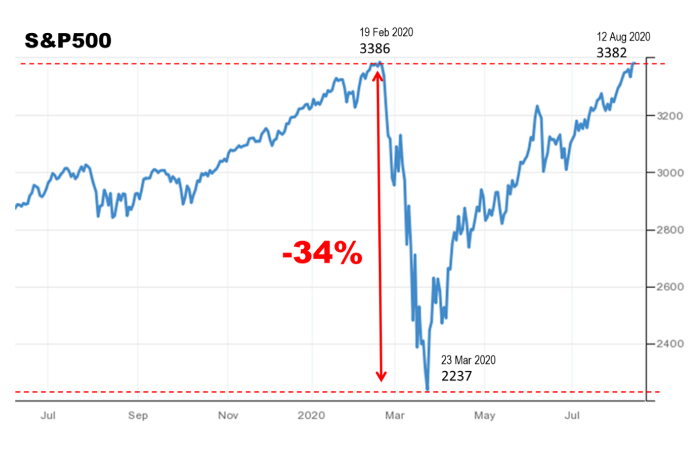 S&P 500 approaches its previous high watermark