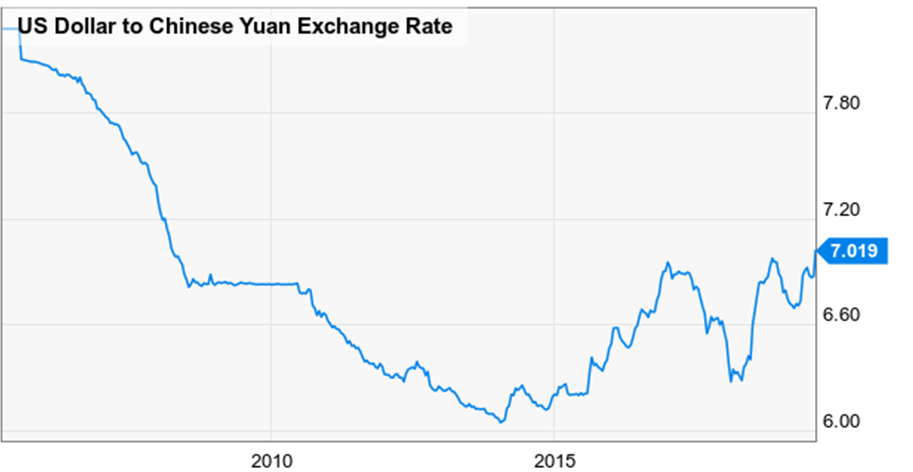 US Dollar to Chinese Yuan Exchange Rate